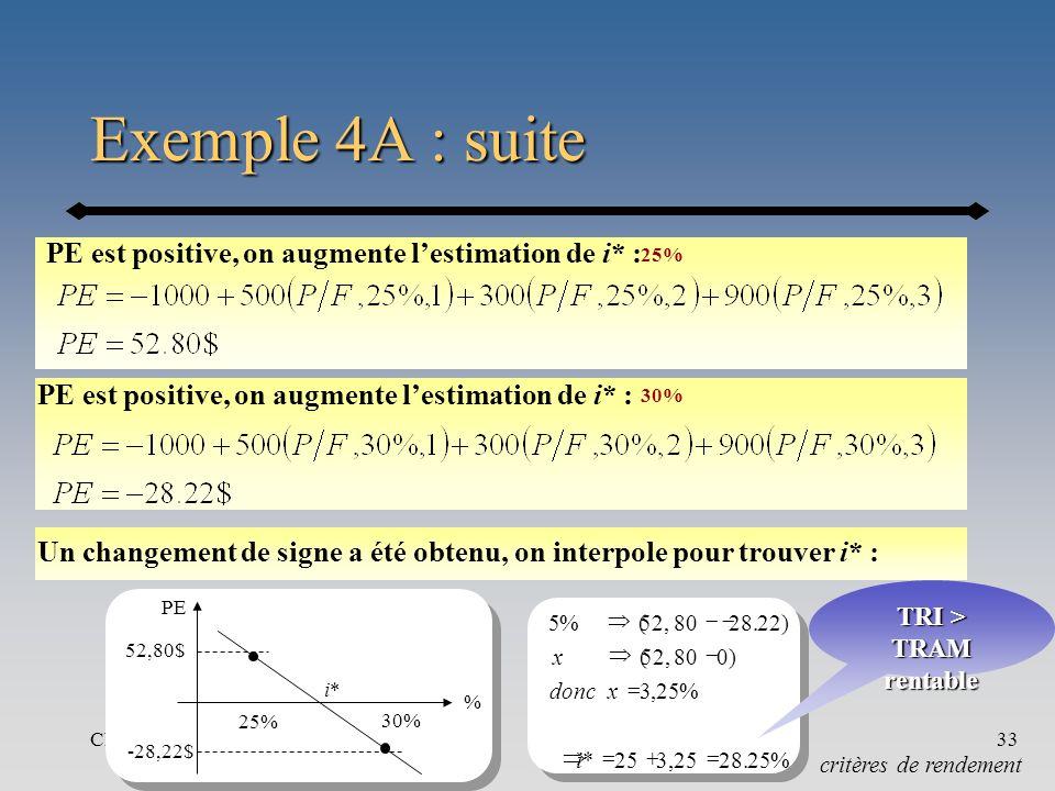 Chapitre 433 Exemple 4A : suite critères de rendement PE est positive, on augmente lestimation de i* : 30% PE est positive, on augmente lestimation de