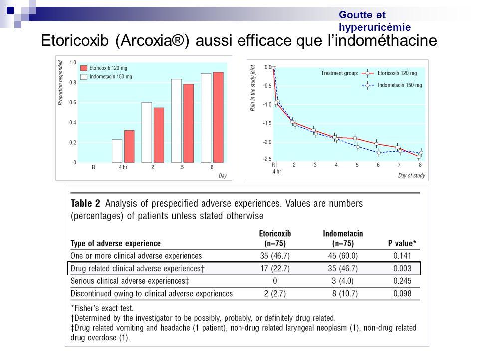 Goutte et hyperuricémie Etoricoxib (Arcoxia®) aussi efficace que lindométhacine