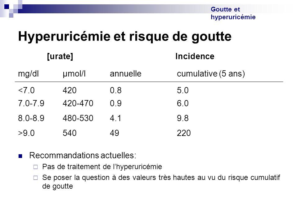Goutte et hyperuricémie Hyperuricémie et risque de goutte [urate] Incidence mg/dlµmol/lannuellecumulative (5 ans) <7.04200.85.0 7.0-7.9420-4700.96.0 8