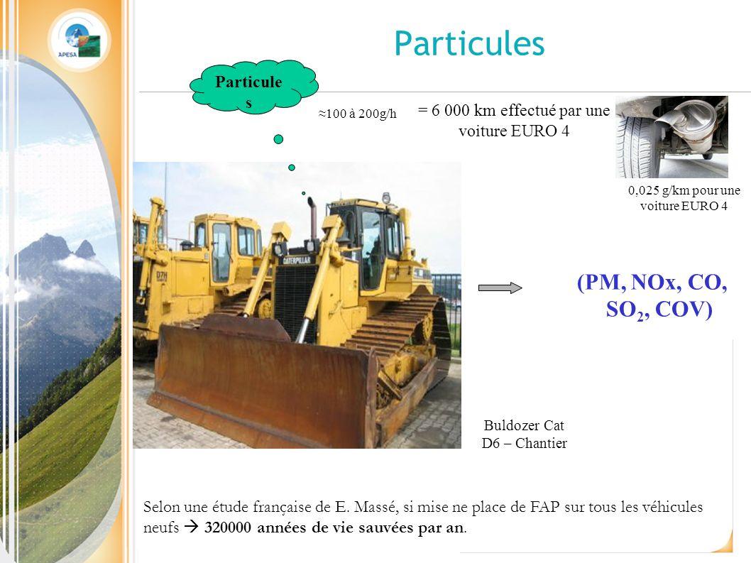 Particules (PM, NOx, CO, SO 2, COV) 100 à 200g/h Buldozer Cat D6 – Chantier 0,025 g/km pour une voiture EURO 4 = 6 000 km effectué par une voiture EURO 4 Particule s Selon une étude française de E.