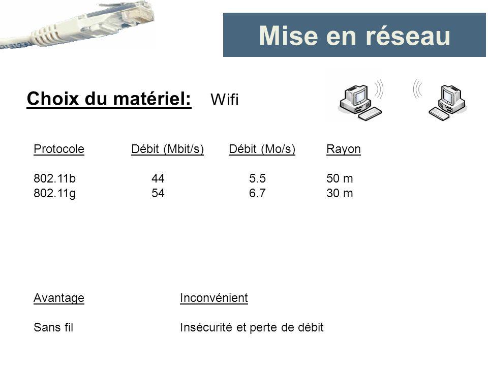 Mise en réseau Choix du matériel: Protocole Débit (Mbit/s)Débit (Mo/s)Rayon 802.11b 44 5.550 m 802.11g 54 6.730 m AvantageInconvénient Sans filInsécur