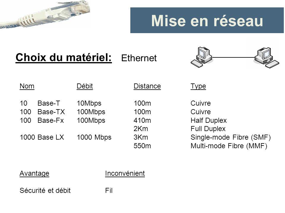 Mise en réseau Choix du matériel: NomDébitDistanceType 10 Base-T10Mbps100mCuivre 100 Base-TX100Mbps100mCuivre 100 Base-Fx100Mbps410m Half Duplex 2KmFu
