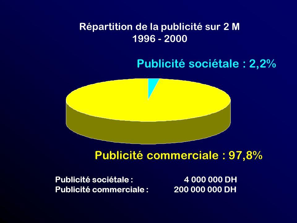 Répartition de la publicité sur 2 M 1996 - 2000 Publicité sociétale : 2,2% Publicité commerciale : 97,8% Publicité sociétale : 4 000 000 DH Publicité commerciale : 200 000 000 DH