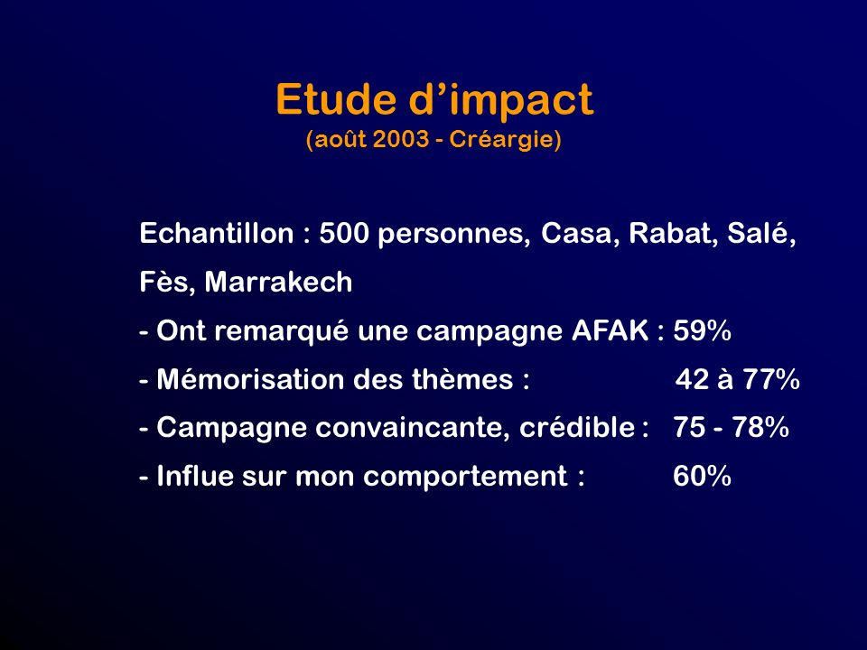 Etude dimpact (août 2003 - Créargie) Echantillon : 500 personnes, Casa, Rabat, Salé, Fès, Marrakech - Ont remarqué une campagne AFAK : 59% - Mémorisation des thèmes : 42 à 77% - Campagne convaincante, crédible : 75 - 78% - Influe sur mon comportement : 60%