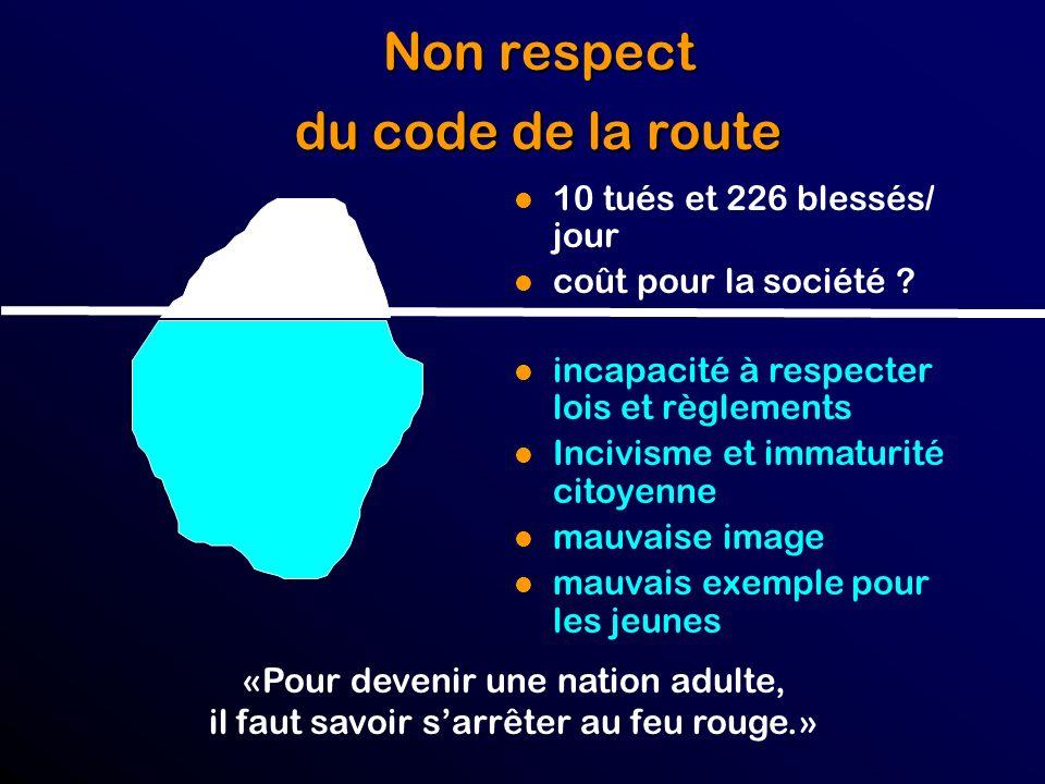 Non respect du code de la route l 10 tués et 226 blessés/ jour l coût pour la société .