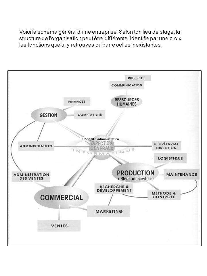 Voici le schéma général dune entreprise. Selon ton lieu de stage, la structure de lorganisation peut être différente. Identifie par une croix les fonc