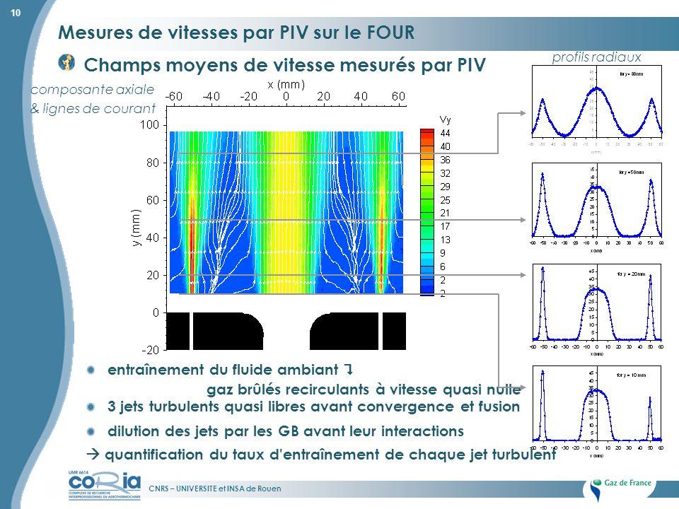 CNRS – UNIVERSITE et INSA de Rouen 10 Mesures de vitesses par PIV sur le FOUR Champs moyens de vitesse mesurés par PIV entraînement du fluide ambiant