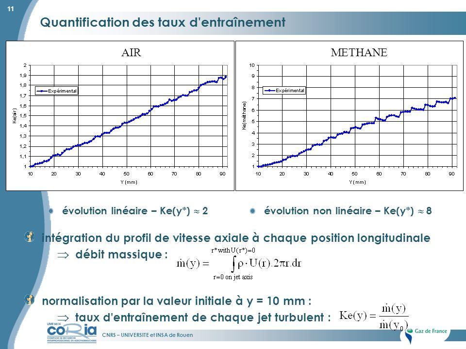 CNRS – UNIVERSITE et INSA de Rouen 11 Quantification des taux d'entraînement évolution linéaire – Ke(y*) 2évolution non linéaire – Ke(y*) 8 intégratio