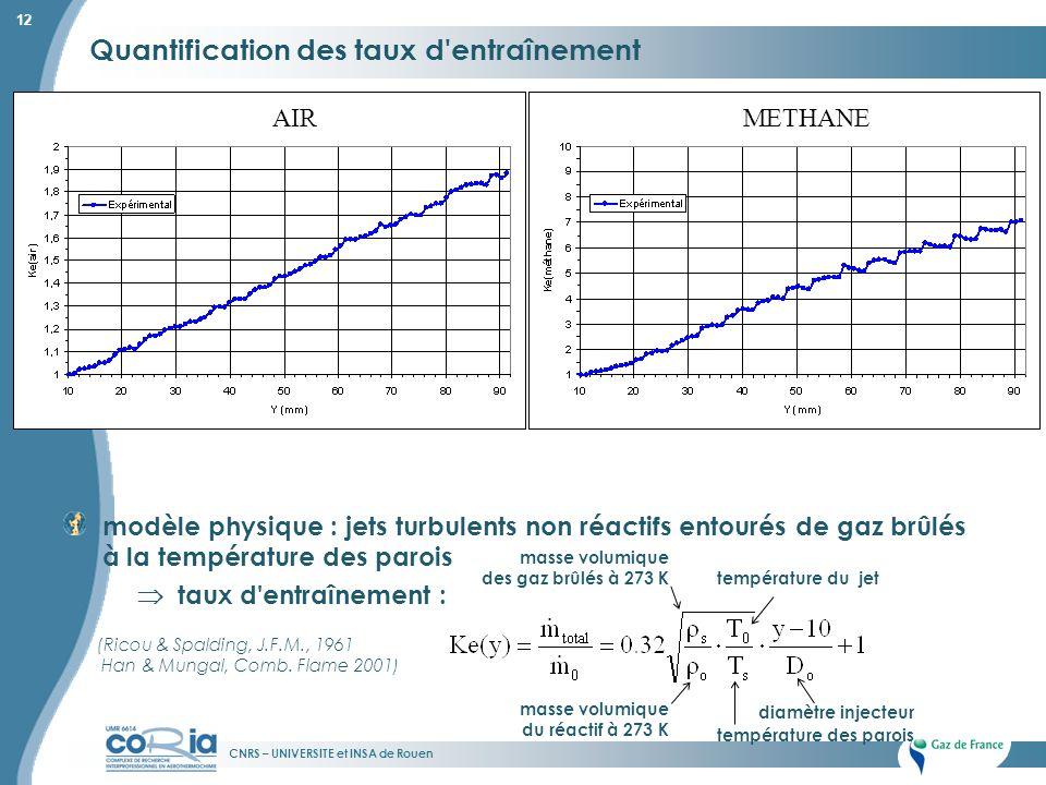 CNRS – UNIVERSITE et INSA de Rouen 12 Quantification des taux d'entraînement modèle physique : jets turbulents non réactifs entourés de gaz brûlés à l