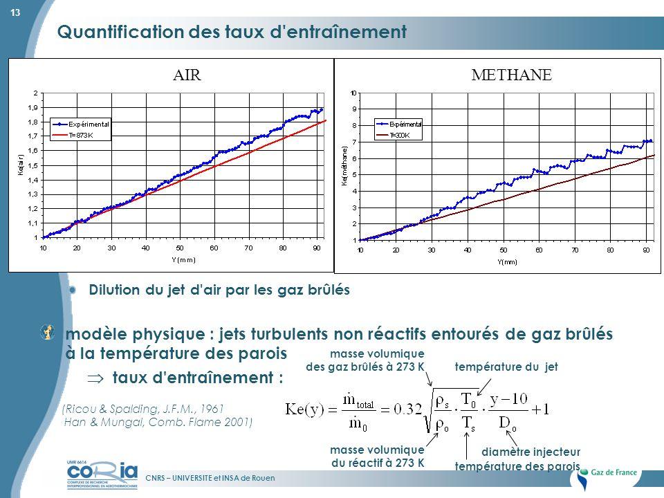 CNRS – UNIVERSITE et INSA de Rouen 13 Quantification des taux d'entraînement modèle physique : jets turbulents non réactifs entourés de gaz brûlés à l