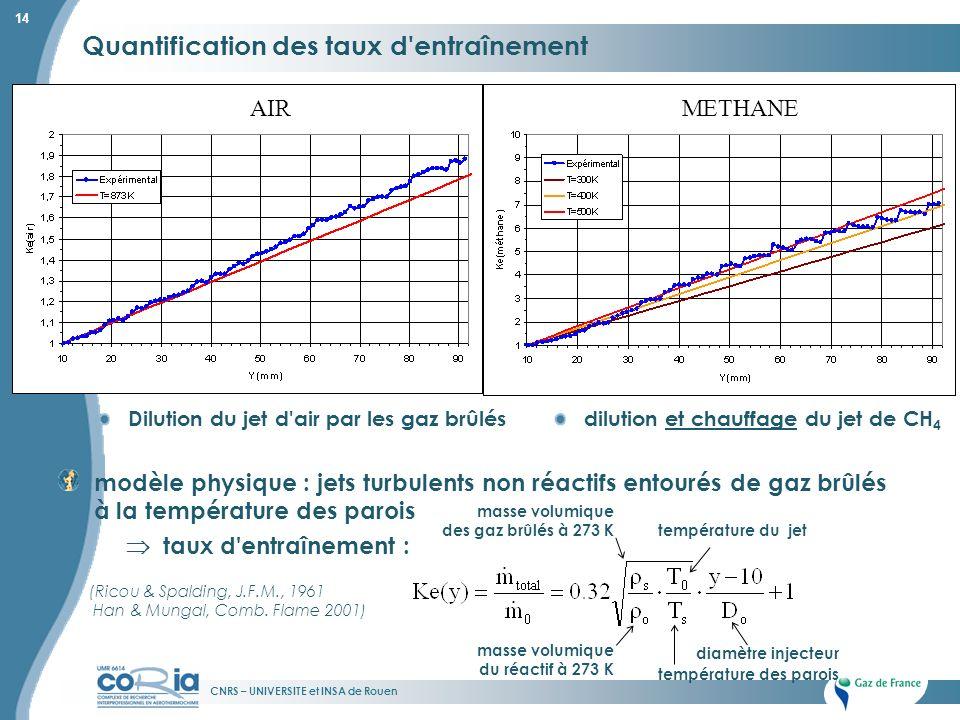 CNRS – UNIVERSITE et INSA de Rouen 14 Quantification des taux d'entraînement modèle physique : jets turbulents non réactifs entourés de gaz brûlés à l