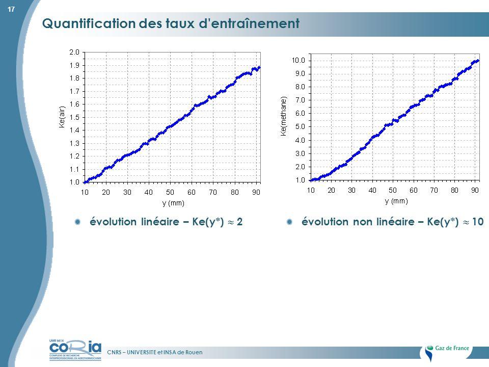 CNRS – UNIVERSITE et INSA de Rouen 17 Quantification des taux d'entraînement évolution linéaire – Ke(y*) 2évolution non linéaire – Ke(y*) 10