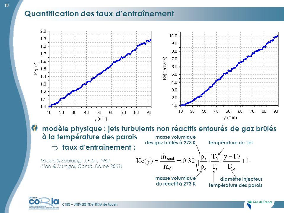 CNRS – UNIVERSITE et INSA de Rouen 18 Quantification des taux d'entraînement modèle physique : jets turbulents non réactifs entourés de gaz brûlés à l