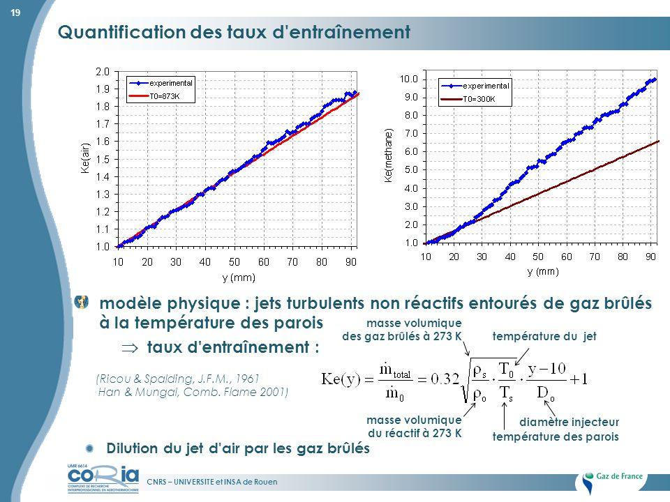 CNRS – UNIVERSITE et INSA de Rouen 19 Quantification des taux d'entraînement modèle physique : jets turbulents non réactifs entourés de gaz brûlés à l