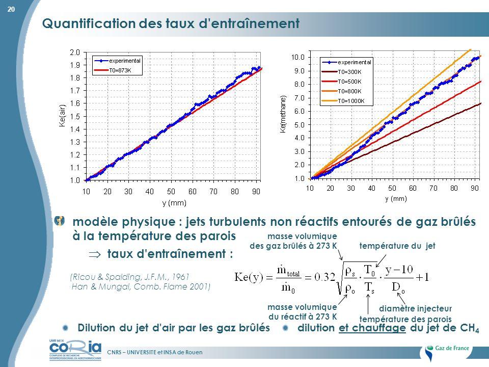 CNRS – UNIVERSITE et INSA de Rouen 20 Quantification des taux d'entraînement modèle physique : jets turbulents non réactifs entourés de gaz brûlés à l