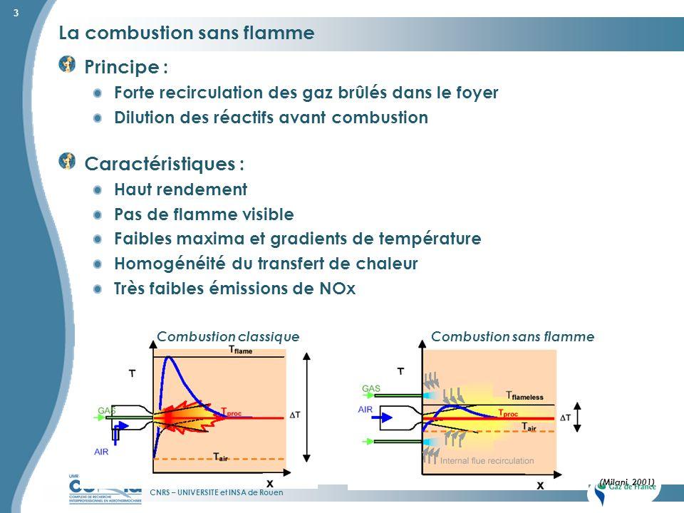CNRS – UNIVERSITE et INSA de Rouen 3 Combustion classiqueCombustion sans flamme (Milani, 2001) Principe : Forte recirculation des gaz brûlés dans le f