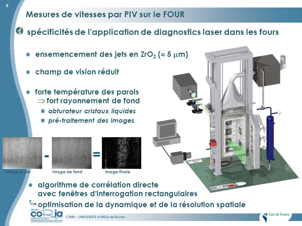 CNRS – UNIVERSITE et INSA de Rouen 9 Mesures de vitesses par PIV sur le FOUR spécificités de l'application de diagnostics laser dans les fours - = ima