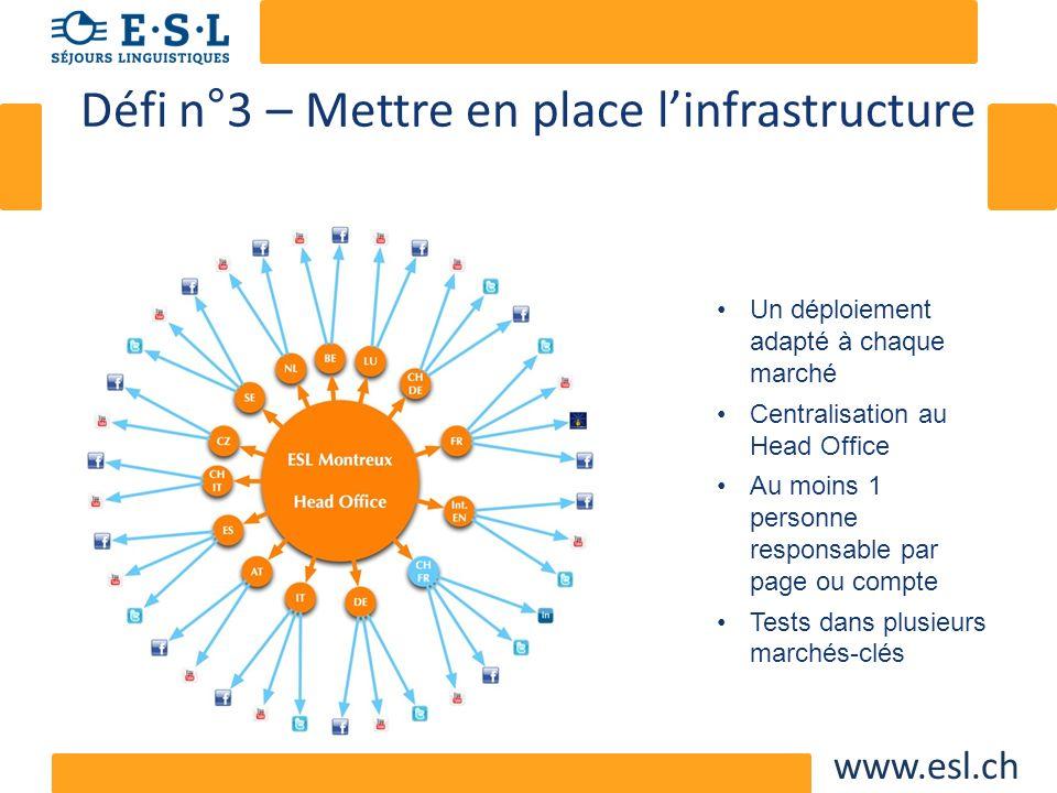www.esl.ch Défi n°3 – Mettre en place linfrastructure Un déploiement adapté à chaque marché Centralisation au Head Office Au moins 1 personne responsa