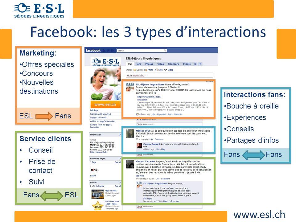 www.esl.ch Facebook: les 3 types dinteractions Marketing: Offres spéciales Concours Nouvelles destinations ESLFans Interactions fans: Bouche à oreille