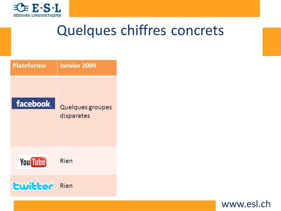 www.esl.ch Quelques chiffres concrets PlateformeJanvier 2009Janvier 2011Quelques chiffres Quelques groupes disparates 14 Fan pages 7700 fans Le mois p
