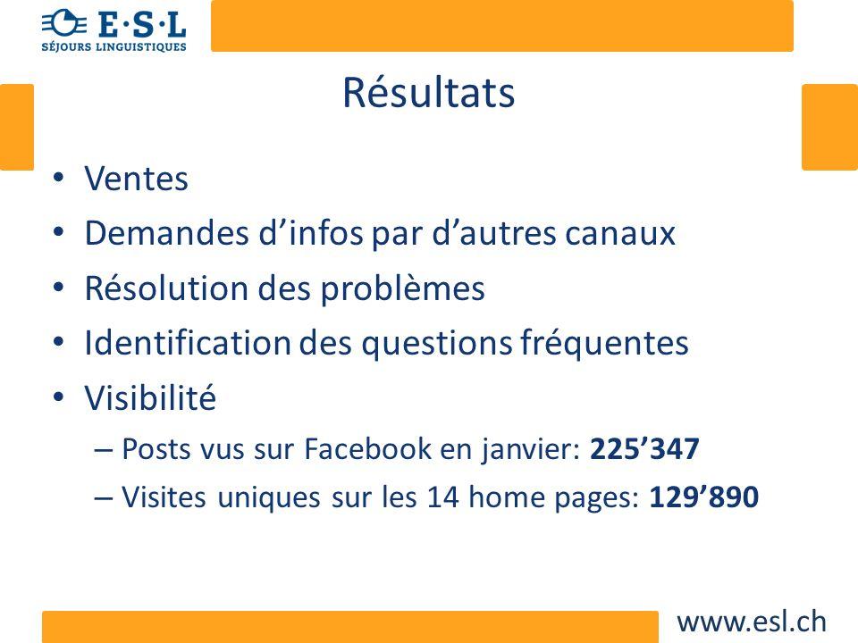 www.esl.ch Résultats Ventes Demandes dinfos par dautres canaux Résolution des problèmes Identification des questions fréquentes Visibilité – Posts vus