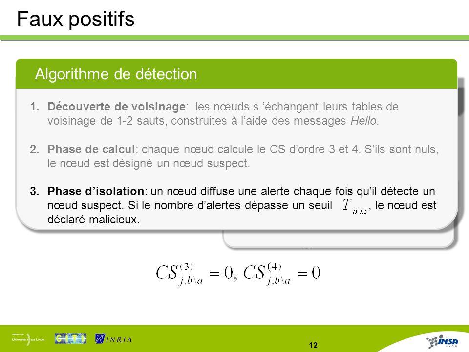12 Faux positifs Limitations Faux positifs: des nœuds honnêtes sont déclarés comme malicieux YX a b m n j Solution proposée Technique de vote: un nœud