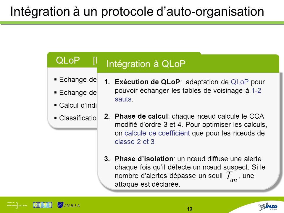 13 Intégration à un protocole dauto-organisation QLoP [Heurtefeux et al. 2008] Echange de messages Hello périodiques Echange des tables de voisinage à