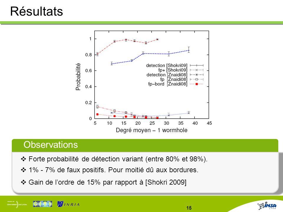 15 Résultats Observations Forte probabilité de détection variant (entre 80% et 98%). 1% - 7% de faux positifs. Pour moitié dû aux bordures. Gain de lo