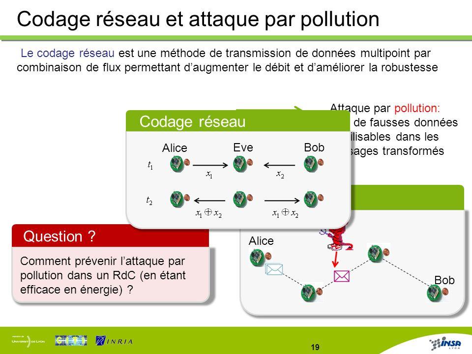19 Codage réseau et attaque par pollution Problème Alice Bob Attaque par pollution: injecter de fausses données inutilisables dans les messages transf