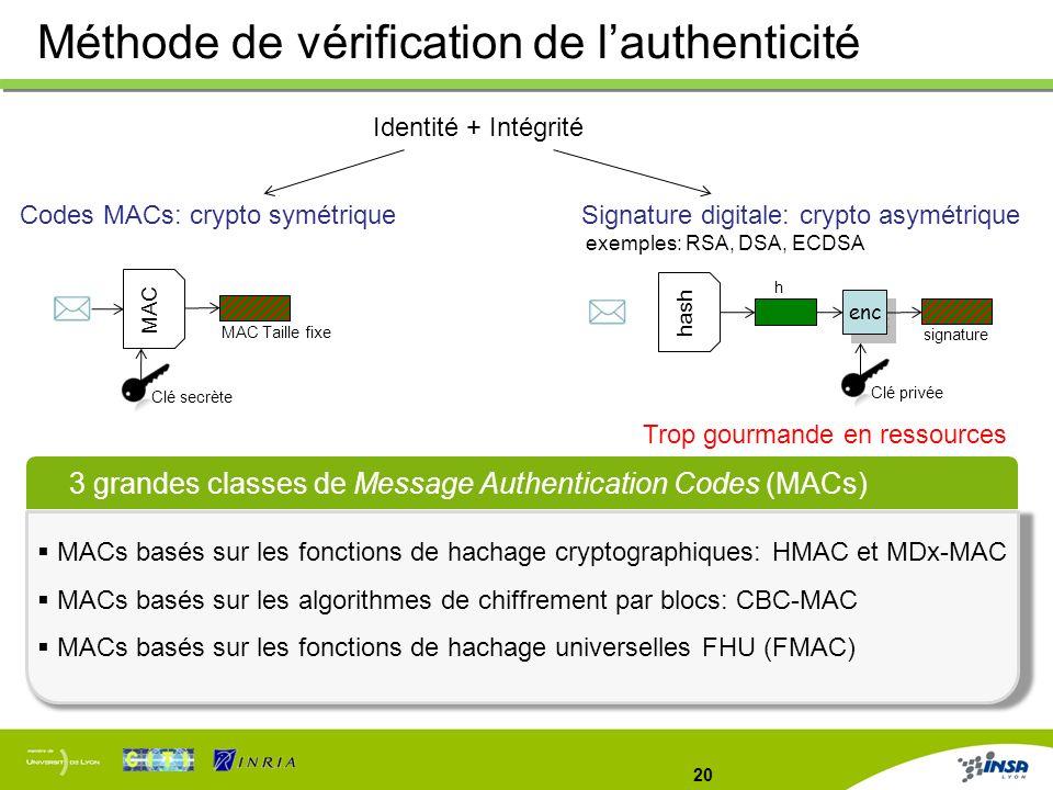 20 Méthode de vérification de lauthenticité 3 grandes classes de Message Authentication Codes (MACs) MACs basés sur les fonctions de hachage cryptogra