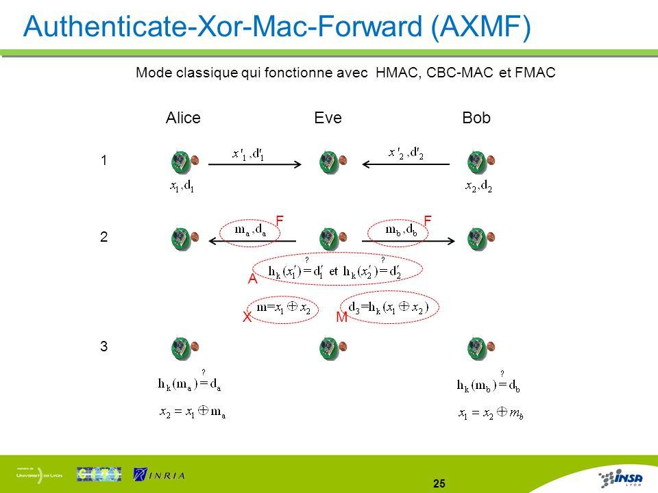 25 Authenticate-Xor-Mac-Forward (AXMF) Mode classique qui fonctionne avec HMAC, CBC-MAC et FMAC AliceEveBob 1 2 3 A X M FF