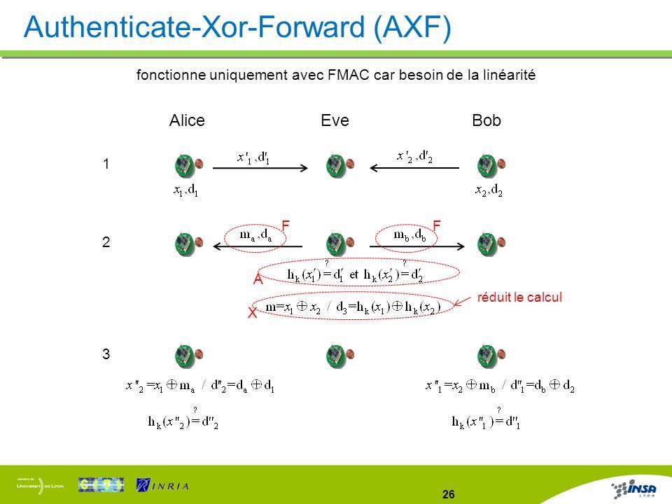 26 Authenticate-Xor-Forward (AXF) fonctionne uniquement avec FMAC car besoin de la linéarité AliceEveBob 1 2 3 XA réduit le calcul FF
