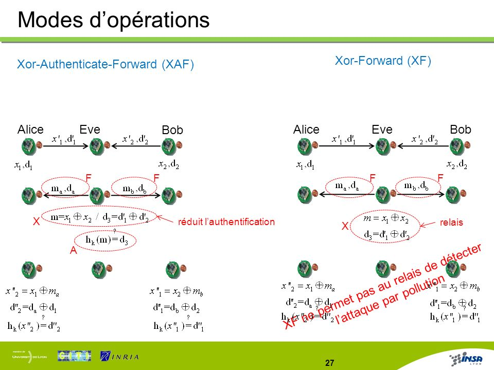 27 Modes dopérations XF ne permet pas au relais de détecter lattaque par pollution Xor-Authenticate-Forward (XAF) AliceEve Bob X A Xor-Forward (XF) Al