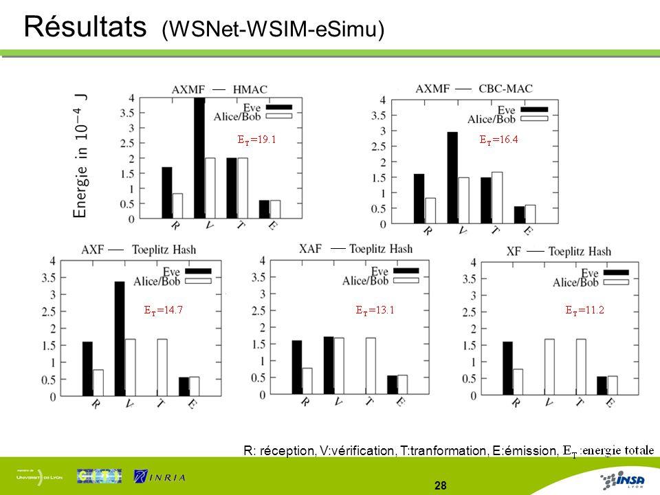 28 Résultats (WSNet-WSIM-eSimu) R: réception, V:vérification, T:tranformation, E:émission,