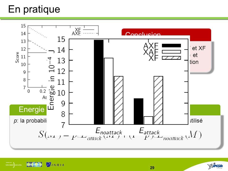 29 Energie moyenne p: la probabilité quune attaque par pollution se produise, M: le mode utilisé En pratique Conclusion Combiner les modes XAF et XF p