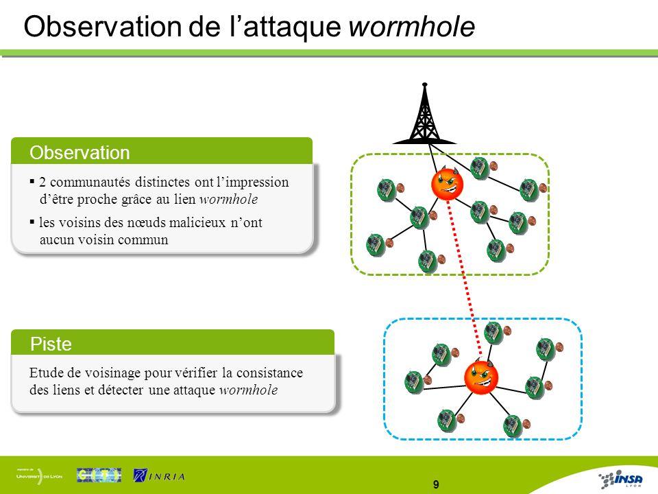 9 Observation de lattaque wormhole Observation 2 communautés distinctes ont limpression dêtre proche grâce au lien wormhole les voisins des nœuds mali