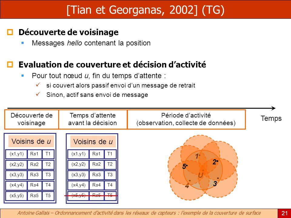 Antoine Gallais – Ordonnancement dactivité dans les réseaux de capteurs : lexemple de la couverture de surface 21 [Tian et Georganas, 2002] (TG) Découverte de voisinage Temps dattente avant la décision Période dactivité (observation, collecte de données) T1Rs1Rs1 (x1,y1)T2Rs2Rs2 (x2,y2)T3Rs3Rs3 (x3,y3)T4Rs4Rs4 (x4,y4)T5Rs5Rs5 (x5,y5)T1Rs1Rs1 (x1,y1)T2Rs2Rs2 (x2,y2)T3Rs3Rs3 (x3,y3)T4Rs4Rs4 (x4,y4)T5Rs5Rs5 (x5,y5) Temps Découverte de voisinage Messages hello contenant la position Evaluation de couverture et décision dactivité Pour tout nœud u, fin du temps dattente : si couvert alors passif envoi dun message de retrait Sinon, actif sans envoi de message 4 3 1 2 U 5 Voisins de u
