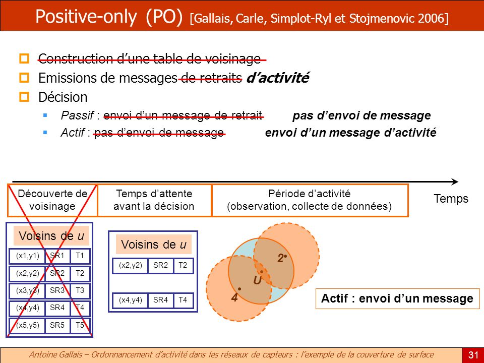 Antoine Gallais – Ordonnancement dactivité dans les réseaux de capteurs : lexemple de la couverture de surface 31 Positive-only (PO) [Gallais, Carle,