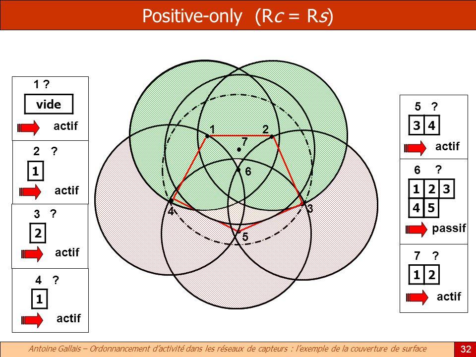 Antoine Gallais – Ordonnancement dactivité dans les réseaux de capteurs : lexemple de la couverture de surface 32 Positive-only (Rc = Rs) 1 2 3 4 5 6