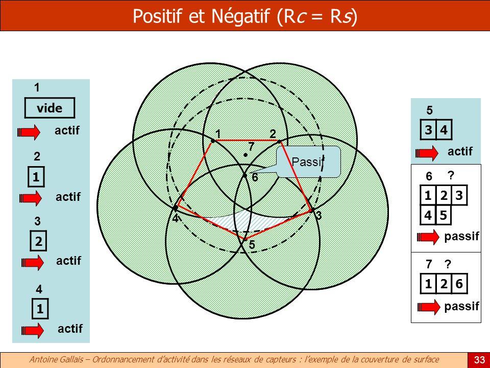 Antoine Gallais – Ordonnancement dactivité dans les réseaux de capteurs : lexemple de la couverture de surface 33 Positif et Négatif (Rc = Rs) 1 2 3 4 5 6 7 1 3 4 5 6 7 actif vide 1 1 1 2 actif 1 2 2 2 3 3 4 4 passif 5 .
