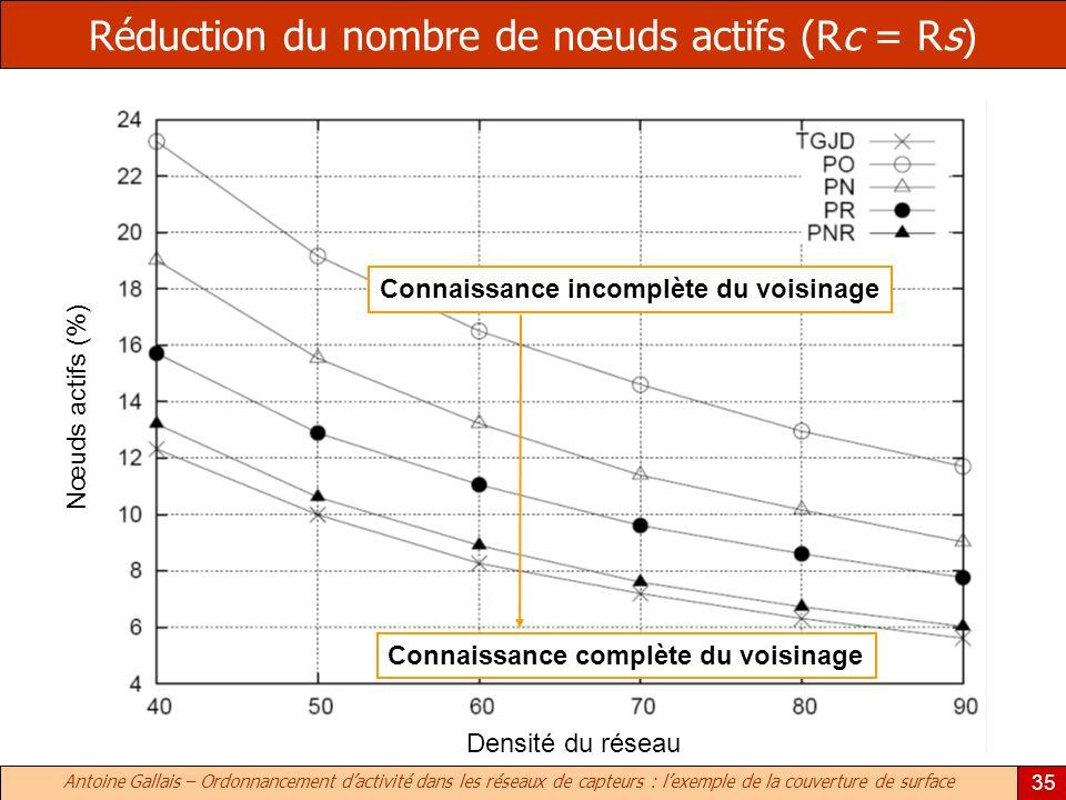 Antoine Gallais – Ordonnancement dactivité dans les réseaux de capteurs : lexemple de la couverture de surface 35 Réduction du nombre de nœuds actifs (Rc = Rs) Connaissance complète du voisinage Connaissance incomplète du voisinage Densité du réseau Nœuds actifs (%)