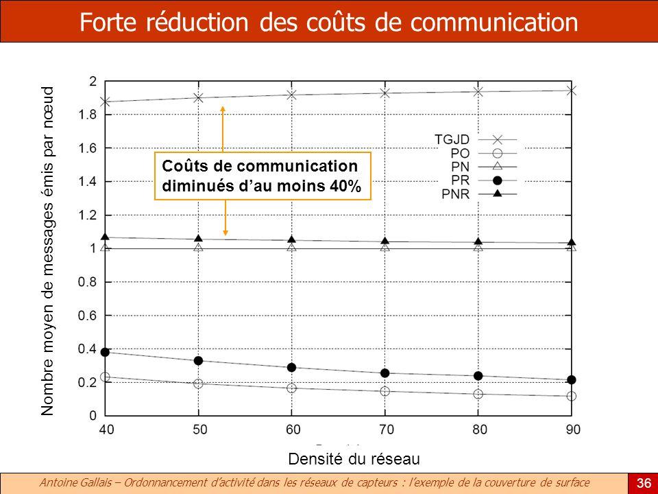 Antoine Gallais – Ordonnancement dactivité dans les réseaux de capteurs : lexemple de la couverture de surface 36 Forte réduction des coûts de communi