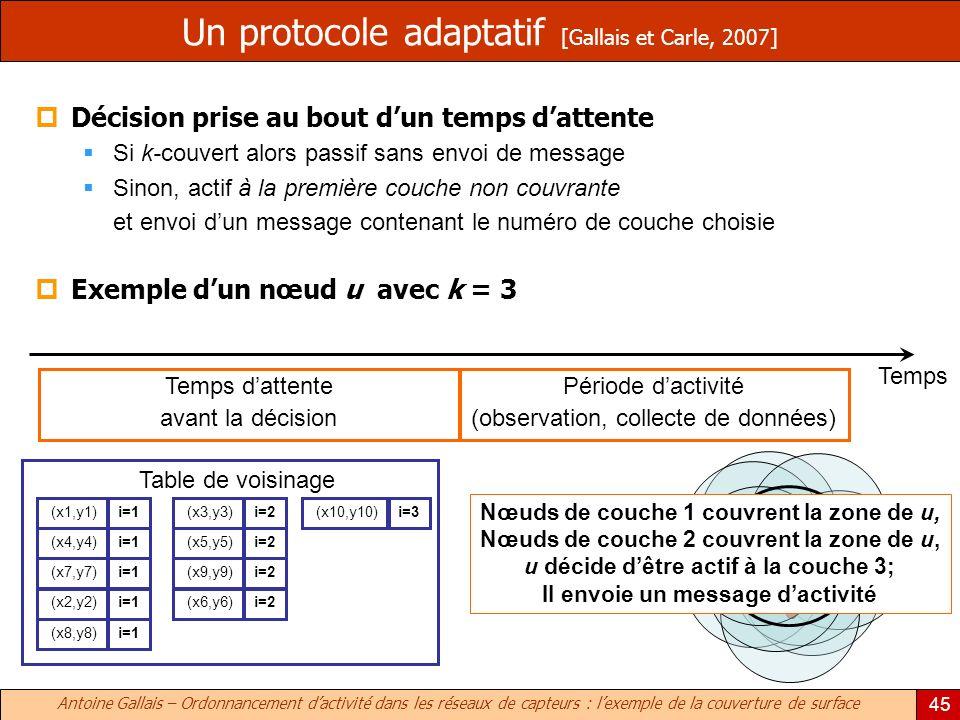 Antoine Gallais – Ordonnancement dactivité dans les réseaux de capteurs : lexemple de la couverture de surface 45 Un protocole adaptatif [Gallais et C