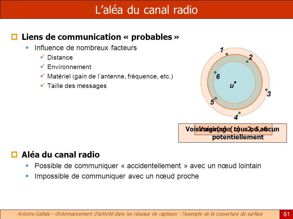 Antoine Gallais – Ordonnancement dactivité dans les réseaux de capteurs : lexemple de la couverture de surface 51 Liens de communication « probables » Influence de nombreux facteurs Distance Environnement Matériel (gain de lantenne, fréquence, etc.) Taille des messages Aléa du canal radio Possible de communiquer « accidentellement » avec un nœud lointain Impossible de communiquer avec un nœud proche Laléa du canal radio Voisinage(u) : 2, 5, 6 u 6 3 5 4 2 Voisinage(u) : tous ou aucun potentiellement 1