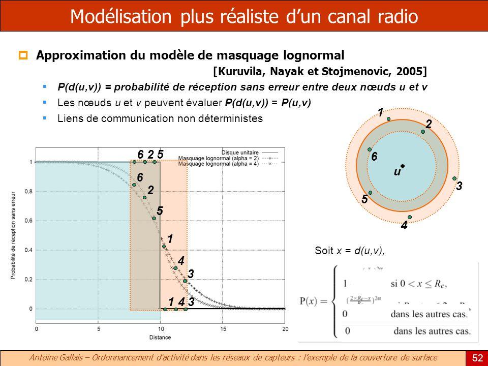 Antoine Gallais – Ordonnancement dactivité dans les réseaux de capteurs : lexemple de la couverture de surface 52 Modélisation plus réaliste dun canal radio Approximation du modèle de masquage lognormal [Kuruvila, Nayak et Stojmenovic, 2005] P(d(u,v)) = probabilité de réception sans erreur entre deux nœuds u et v Les nœuds u et v peuvent évaluer P(d(u,v)) = P(u,v) Liens de communication non déterministes 526 341 4 1 3 5 2 6 u 6 3 5 4 2 1 Soit x = d(u,v),