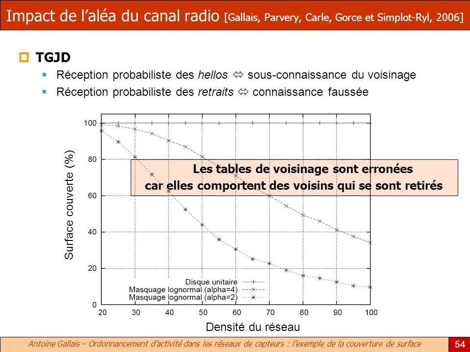 Antoine Gallais – Ordonnancement dactivité dans les réseaux de capteurs : lexemple de la couverture de surface 54 Impact de laléa du canal radio [Gall