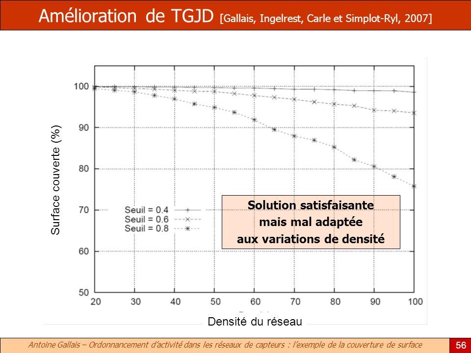 Antoine Gallais – Ordonnancement dactivité dans les réseaux de capteurs : lexemple de la couverture de surface 56 Amélioration de TGJD [Gallais, Ingelrest, Carle et Simplot-Ryl, 2007] Solution satisfaisante mais mal adaptée aux variations de densité Densité du réseau Surface couverte (%)