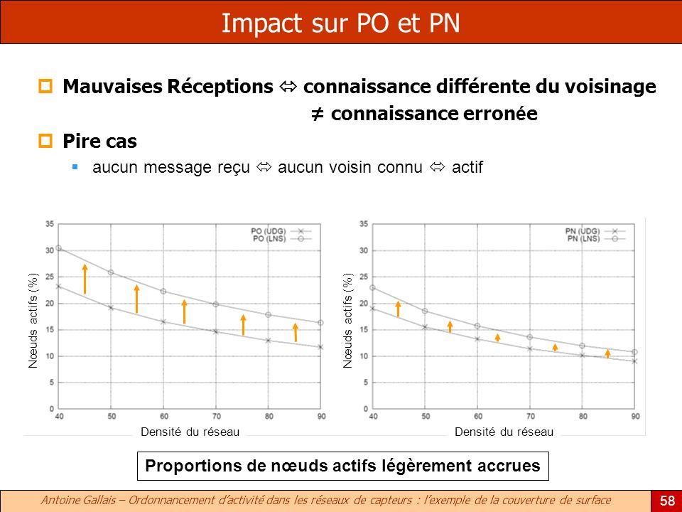 Antoine Gallais – Ordonnancement dactivité dans les réseaux de capteurs : lexemple de la couverture de surface 58 Impact sur PO et PN Mauvaises Récept