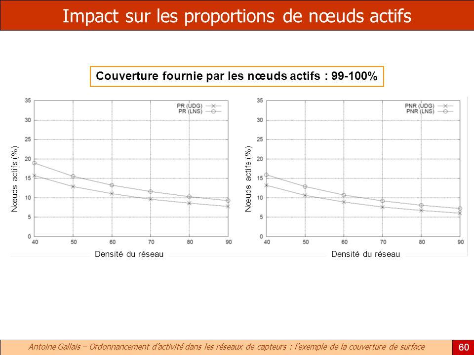 Antoine Gallais – Ordonnancement dactivité dans les réseaux de capteurs : lexemple de la couverture de surface 60 Impact sur les proportions de nœuds actifs Couverture fournie par les nœuds actifs : 99-100% Densité du réseau Nœuds actifs (%) Densité du réseau