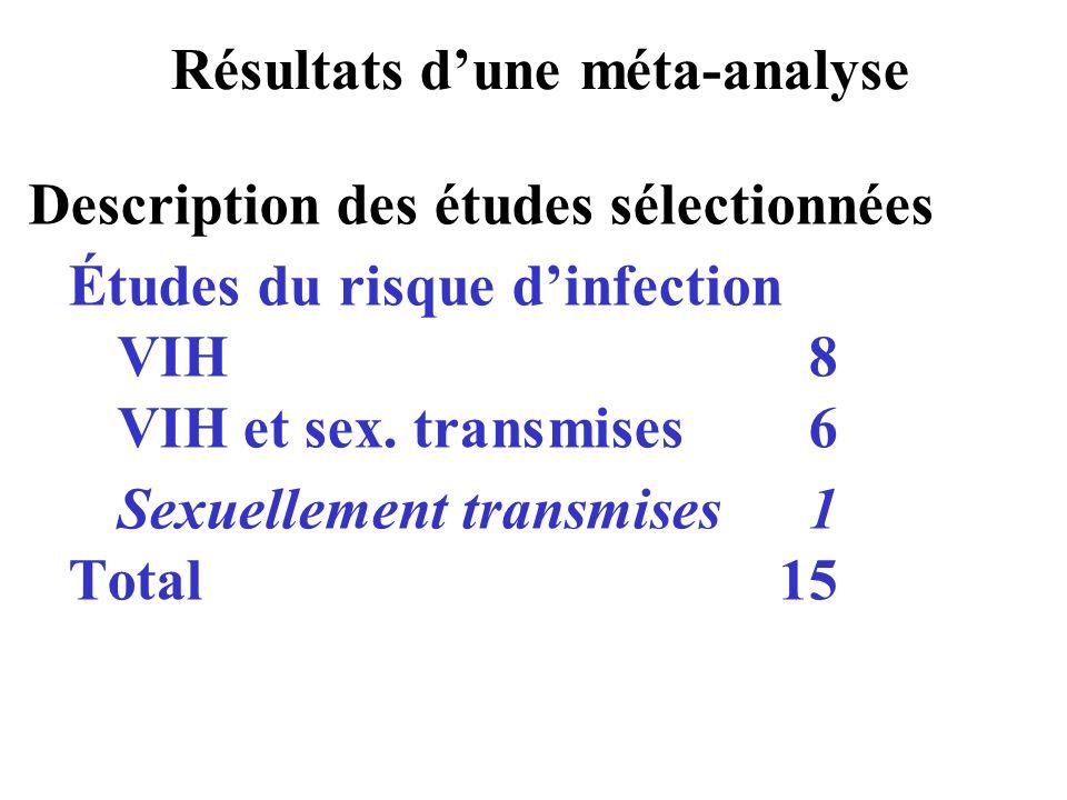 Résultats dune méta-analyse Description des études sélectionnées Études du risque dinfection VIH 8 VIH et sex. transmises6 Sexuellement transmises1 To
